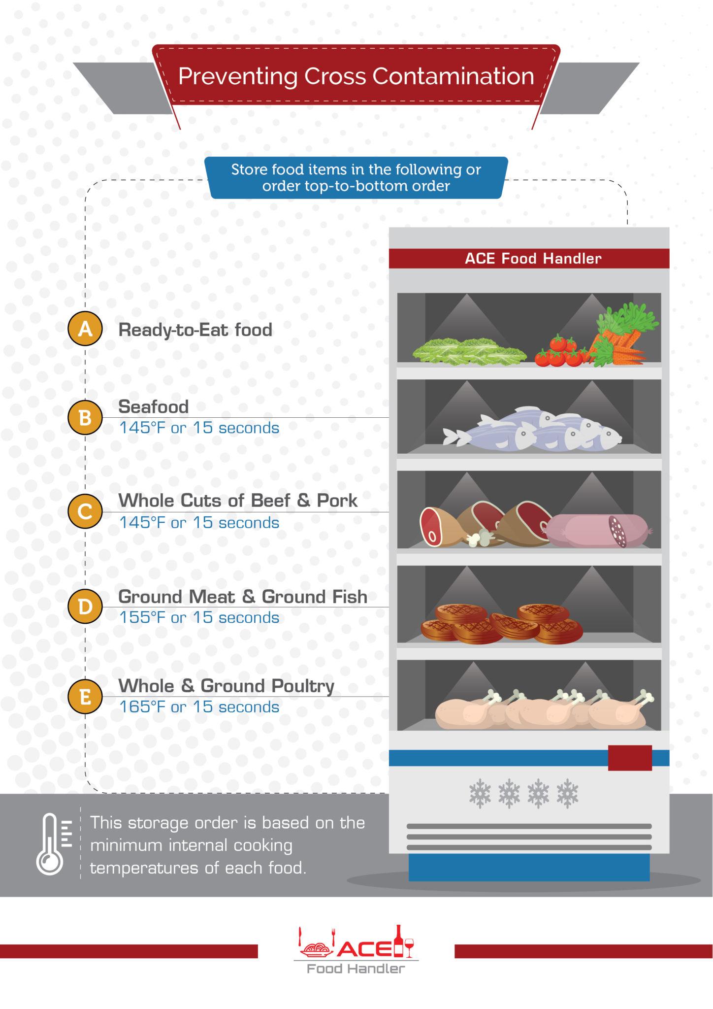 Servsafe Food Storage Chart Best Picture Of Chart